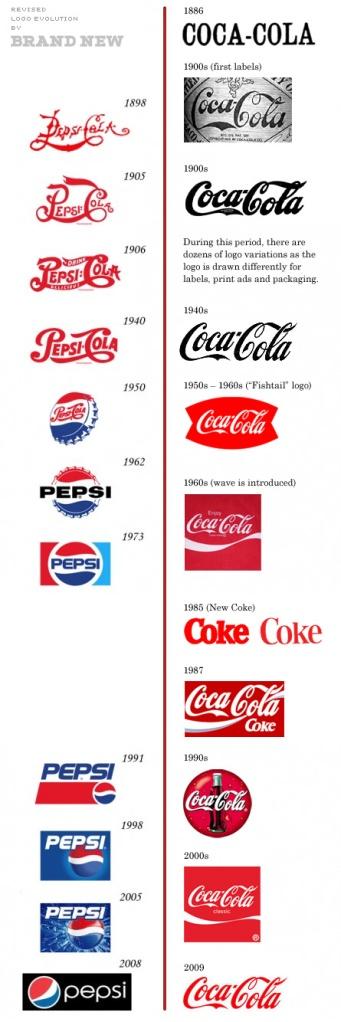 Evolución del logotipo y la identidad corporativa de ambos titanes comerciales.