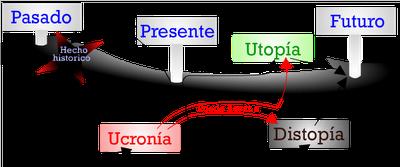 Utopía-Distopía-Ucronía